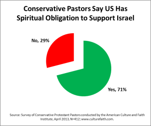 more than 2/3 of all American Christians stand behind Israel 100% culturefaith.com