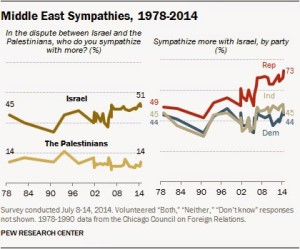 Graph showing the rise in support for Israel over the past three to four decades in the Republican Party known for it's conservatism. truthrevolt.com