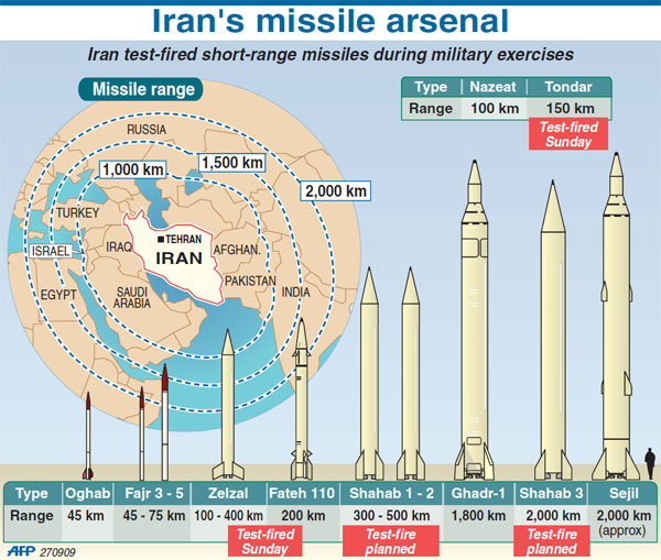 Chart of Iranian arsenal. The smaller ones to the left are probably what Israel took out in Syria, To the right of those are the larger regional missiles and ICBMs that Iran will use to carry nuclear weapons to Europe and the United States if that becomes a possibility. That is the only function for those larger weapons. www.militarian.com